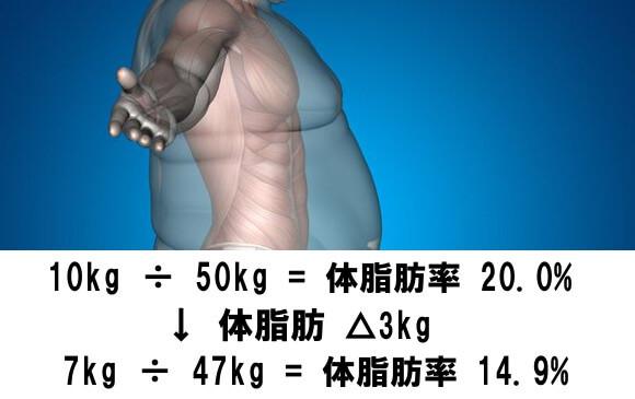 体脂肪△3kgで体脂肪率△5.1%