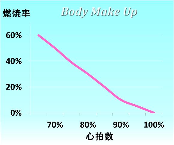 心拍数と脂肪燃焼率
