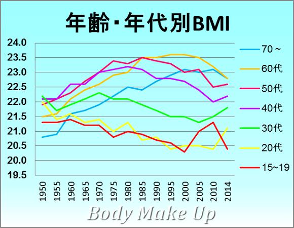 女性のBMIの推移
