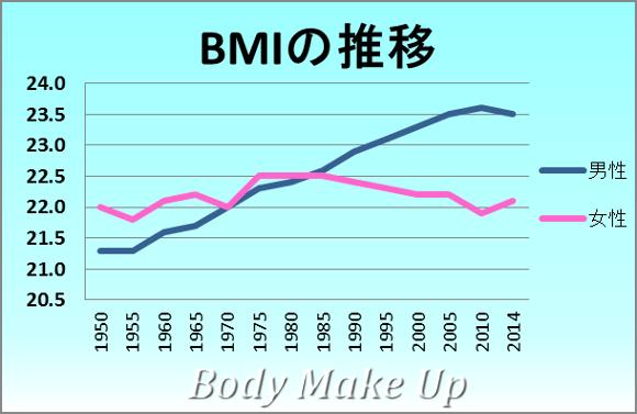 BMIの標準値の推移