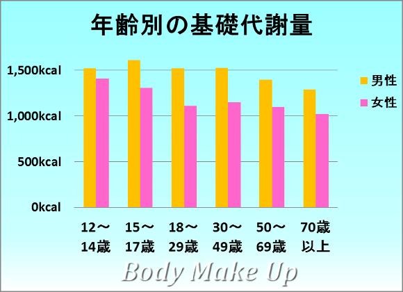 年齢別の基礎代謝量の平均値