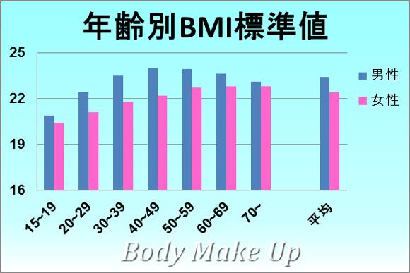 BMIの標準値