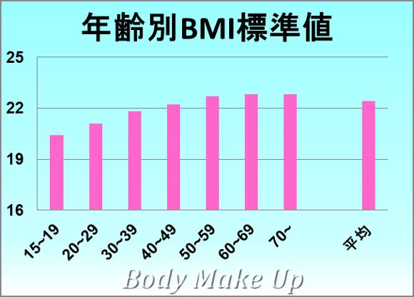 女性のBMIの標準値