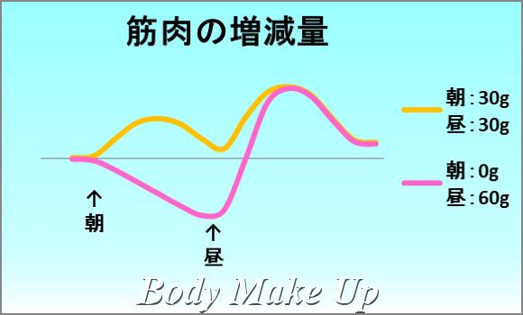 筋肉の増減量