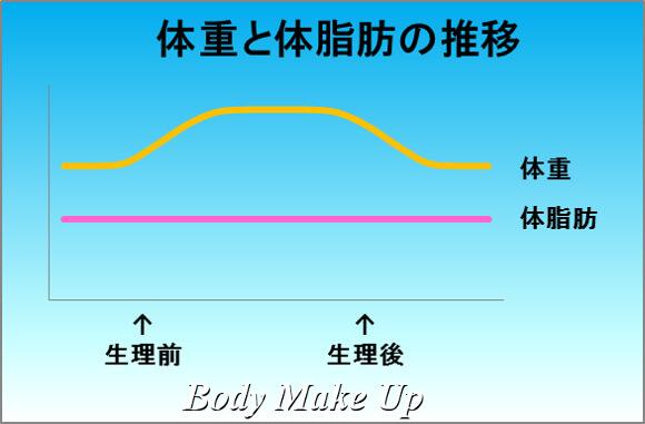 体重と体脂肪の推移