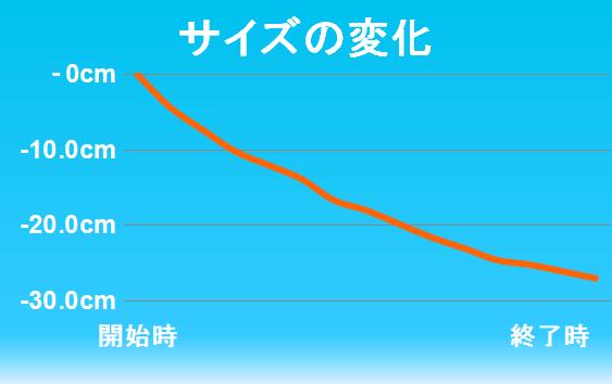 下半身のサイズの変化