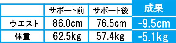 ダイエット成功者の成果6-1