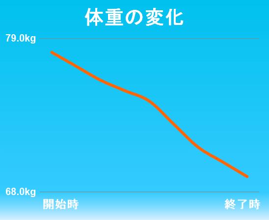 ダイエット成功者の成果4-2