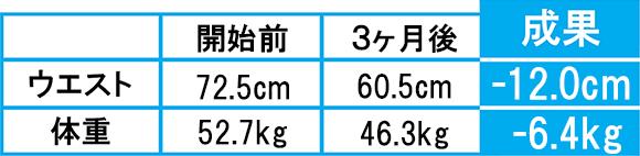 ダイエット成功者の成果5-1