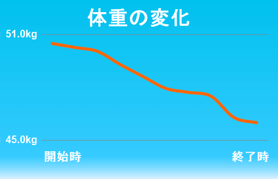 ダイエット成功者の成果2-2